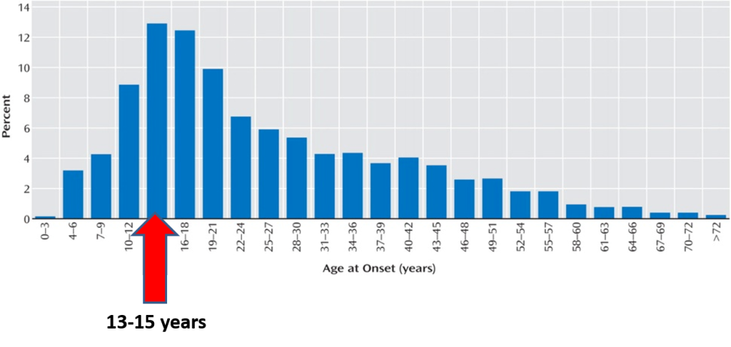 myriad-blog-post-age-of-onset-1024x487