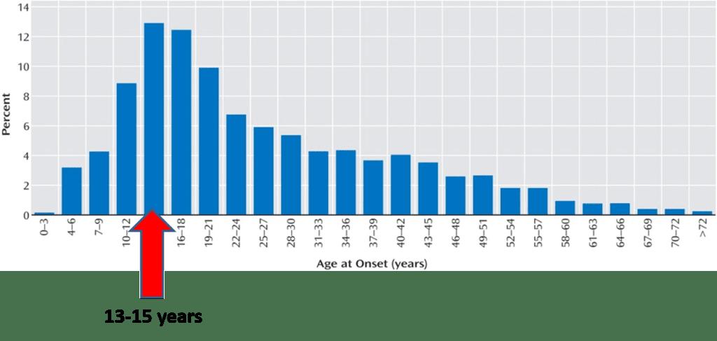 myriad-blog-post-age-of-onset-1024x487